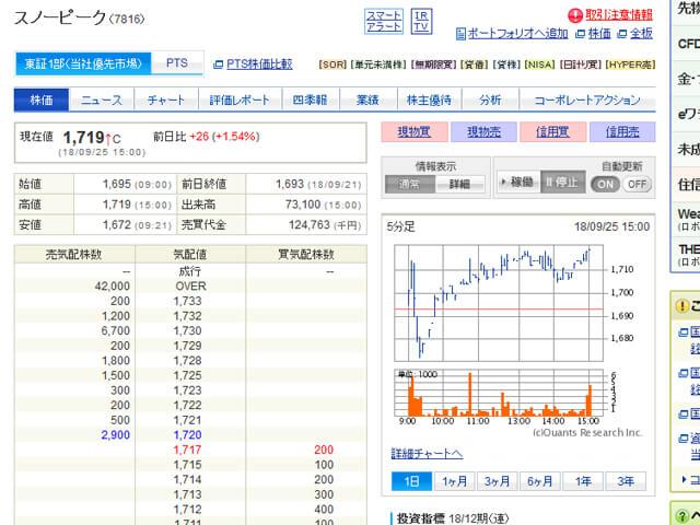 スノーピークの株価